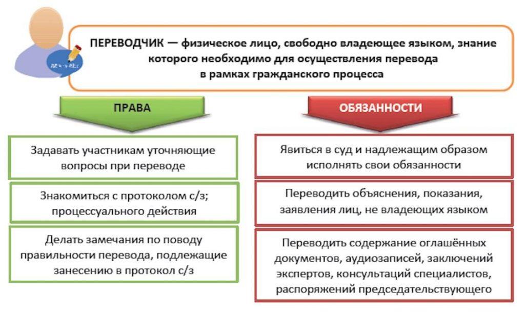 Права и обязанности переводчика